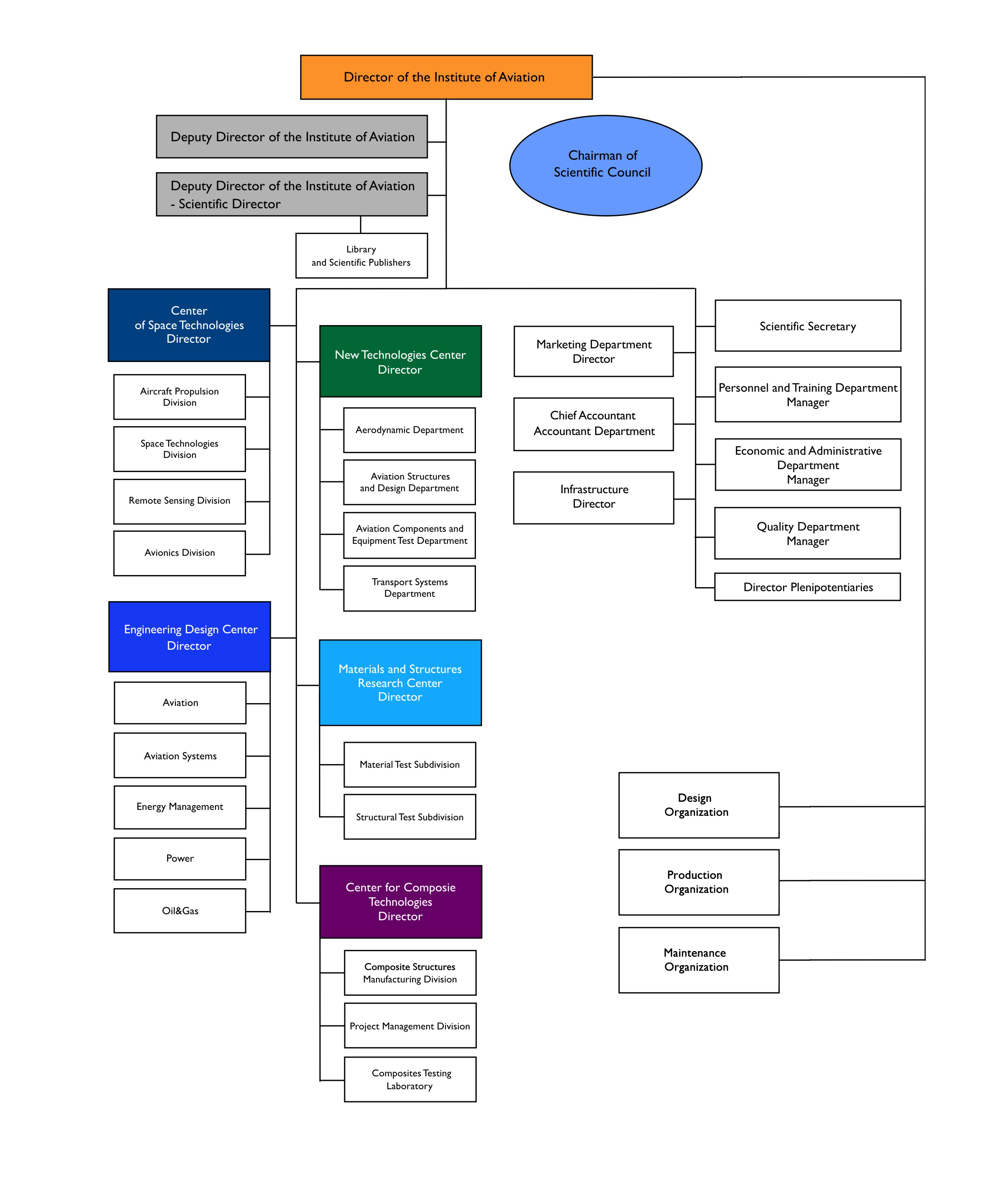 organization structure general electric Human resource management of general electric : the new salary structure in the compensation company in us, electric, fringe benefits, general, hrm of us.