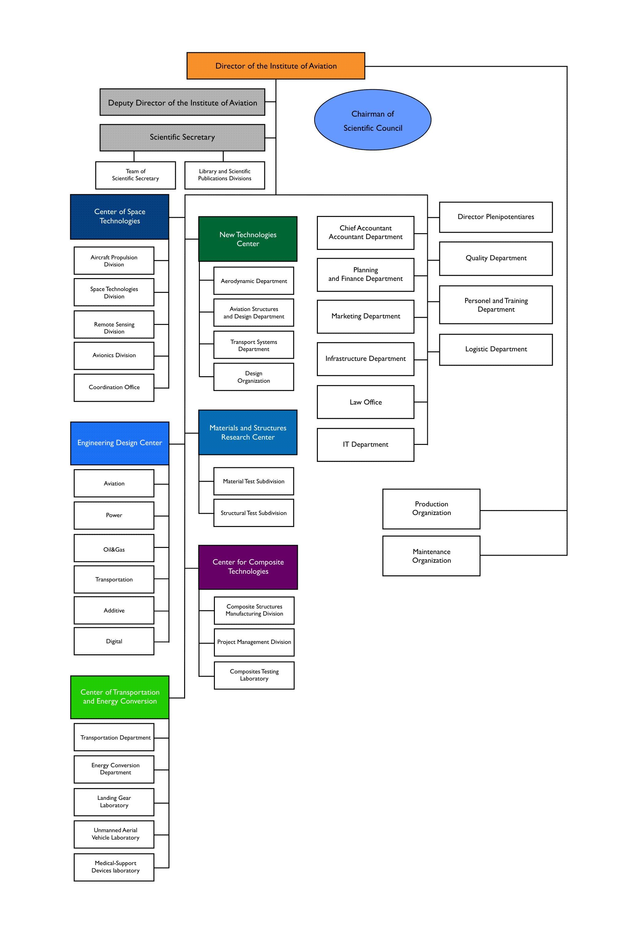 Instiute organizational structure - May 2017