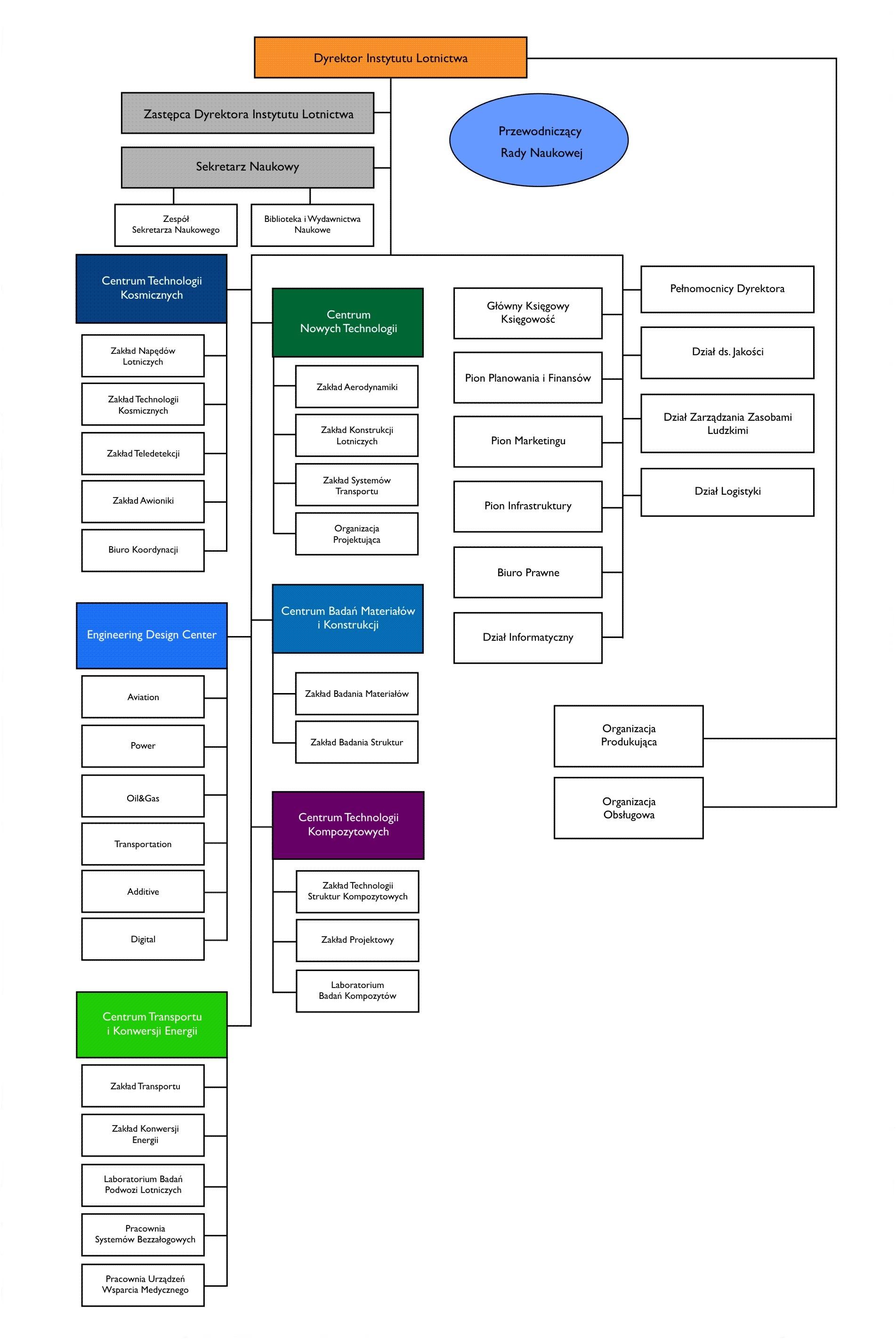 struktura Instytutu - maj 2017